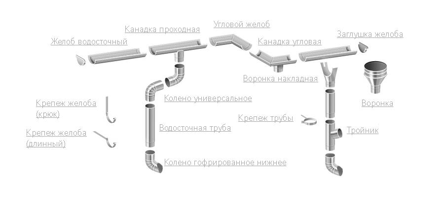 Схема элементов водосточной системы МИНИ
